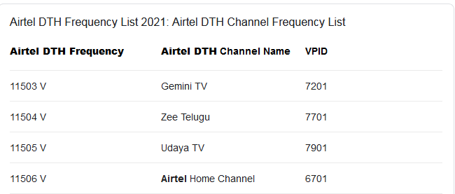 2021-01-22-airtel-dth-frequency-2021